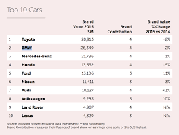 lexus brand worth 2015 brandz top 100 toyota and bmw are the most valuable car brands
