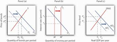 10 2 demand supply and equilibrium in the money market