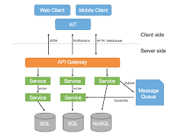 microservices architecture software architecture pinterest