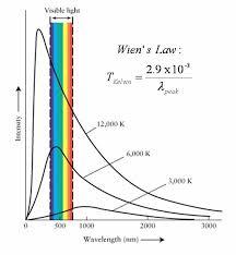 Visible Light Spectrum Wavelength Light