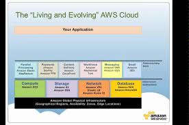 introduction to amazon web services by jeff barr youtube