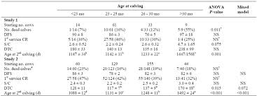 association between growth rates age at first calving and