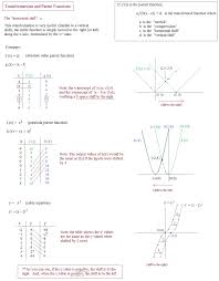 Graphing Square Root Functions Worksheet Math Plane Graphing I Transformations Parent Functions