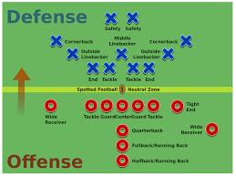 Flag Football Running Plays File American Football Positions2 Svg Football Pinterest