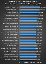 bureau fond d ran census bureau 4 richest counties in u s are suburbs of d c