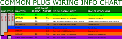 trailer plug wiring color code diagrams for trucks wiring