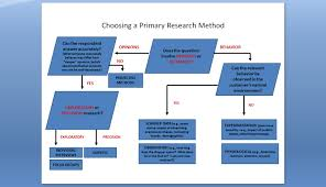 Desk Research Meaning Consumer Research Methods