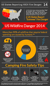Wild Fire Danger by Camping Fire Safety Tips And Wildfire Information