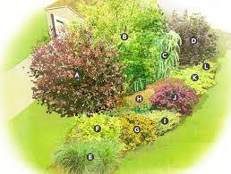 Garden Plans Zone - garden plans zone 7 modern style home design ideas