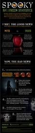 spooky halloween statistics infographic education insights