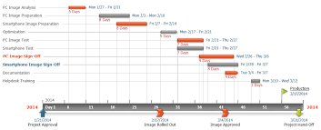 Excel 2010 Project Timeline Template It Project Timelines In Powerpoint
