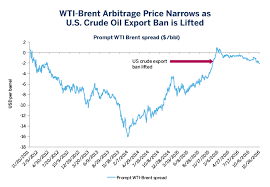 light sweet crude price wti and the changing dynamics of global crude oil cme group