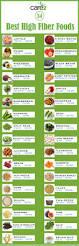 best 25 fiber rich foods ideas on pinterest fiber rich diet