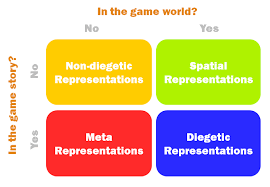 game design theory video game user interface design diegesis theory dev mag