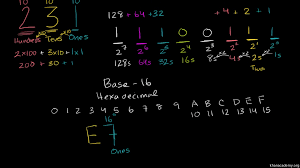 introduction to number systems and binary video khan academy