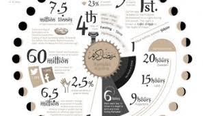 infographic sustainable thanksgiving larry ferlazzo s websites
