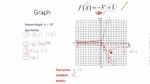 graphing exponential functions summary and worksheet help youtube