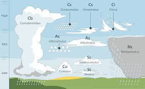 3 kinds of clouds clouds lesson 0112 tqa explorer