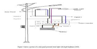 Solar Street Light Circuit Diagram by Design Of Solar Charge Controller By The Use Of Mppt Tracking