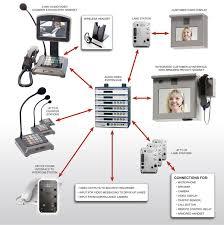 audio authority 1500 series intercom 2x4 video application