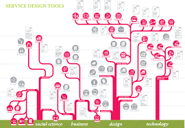about service design tools