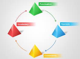 pyramid template food web energy pyramid template 19 best