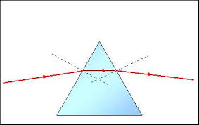 Monochromatic Light Core Physics Topic 9