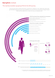 road less travelled equipping cfos for ceo journey