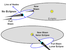 Lecture 9 eclipses of the sun moon