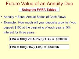 Future Value Of Annuity Table Financial Management Ppt By Finman Time Value Of Money Official