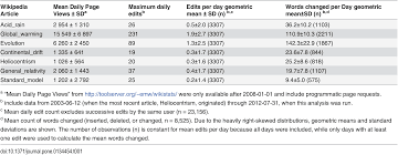 content volatility of scientific topics in wikipedia a cautionary