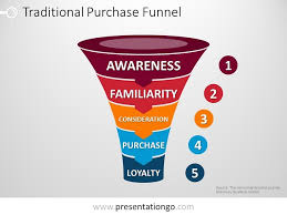 purchase funnel for powerpoint powerpoint funnels pinterest