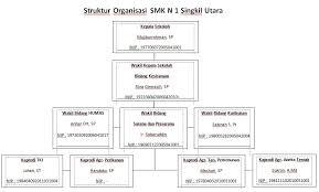 cara membuat struktur organisasi yang menarik struktur organisasi smk n 1 singkil utara haidi barasa