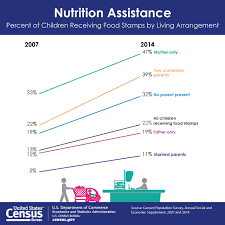 living arrangements one in five children receive food sts census bureau reports