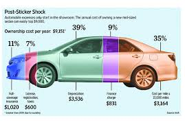 Estimated Car Insurance Cost by What Your Car Really Costs You Marketwatch