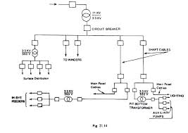 electrical distribution protection and controls in mines