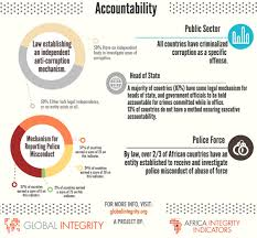africa integrity indicators findings