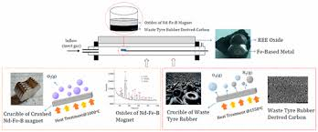 l islation si e auto b thermal isolation of earth oxides from nd fe b magnets
