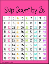 Skip Count By 2s Hundreds Chart Skip Count And Partners Of 10 Posters Hundreds Chart Version