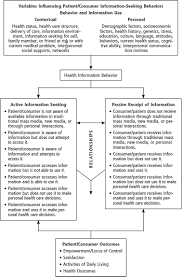 engaging patients in decision making and behavior change to