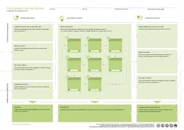 Concept Map Template Service Design User Journey Map Template Inspirations