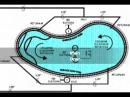 Home Plumbing System Swimming Pool Plumbing Design Schematic Of The System Swimming