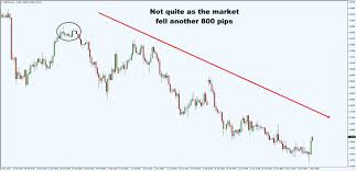Proprietary Trading Resume The Moving Average Indicator Guide How It Improves Your Trading
