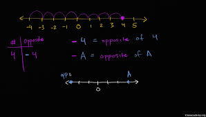 number opposites video negative numbers khan academy