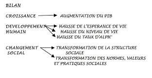 changement adresse si e social 1 3 le changement social les transformations des sociétés modernes