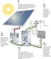 how emergency light works how solar panels work illustration interesting stuff pinterest