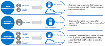the system conversion to sap s 4hana on premise edition 1511