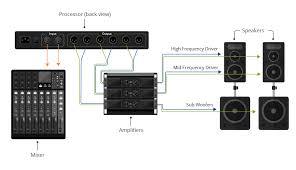 live sound 101 sound system design and setup for a live band
