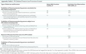 state intimate partner violence related firearm laws and homicide