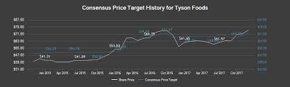Gaurdie Banister Tyson Foods Stock Price News U0026 Analysis Nyse Tsn Marketbeat